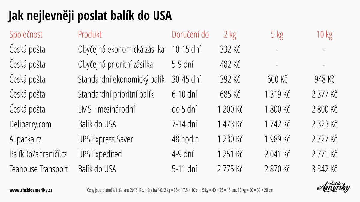 Srovnání cen poštovného za poslání balíku do USA | © Petr Novák