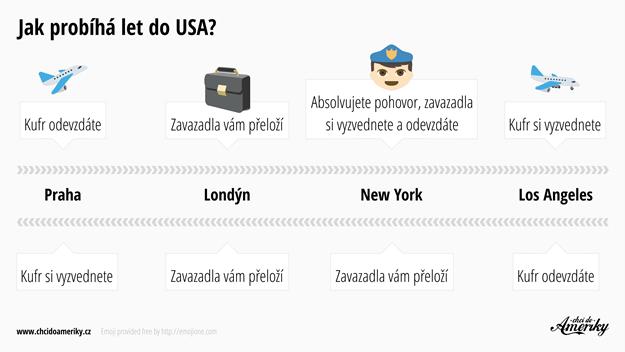 Jak probíhá odbavení na letišti a let do USA