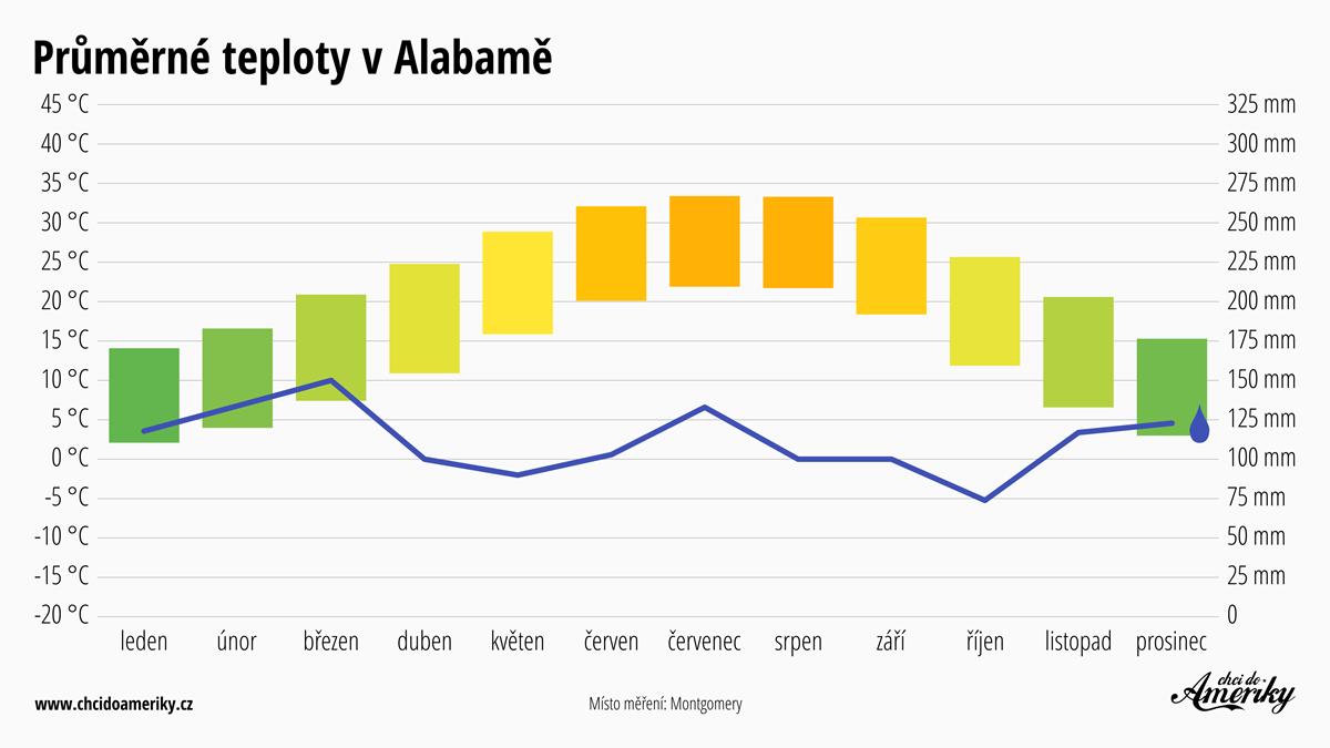 Počasí v Alabamě | Průměrné teploty v Alabamě | Průměrné srážky Alabama