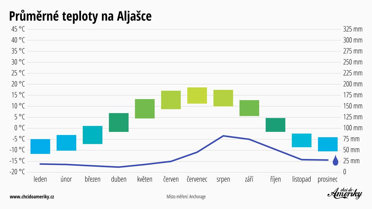 Počasí na Aljašce   Průměrné teploty na Aljašce   Průměrné srážky Aljaška