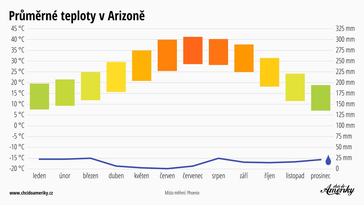 Počasí v Arizoně   Průměrné teploty v Arizoně   Průměrné srážky Arizona