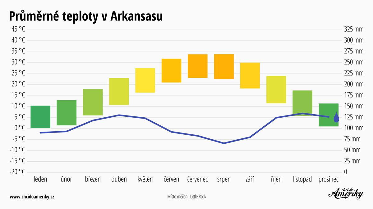 Počasí v Arkansasu | Průměrné teploty v Arkansasu | Průměrné srážky Arkansas