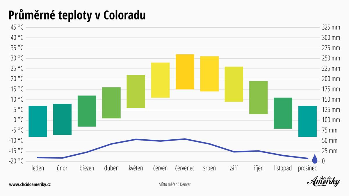 Počasí v Coloradu | Průměrné teploty v Coloradu | Průměrné srážky Colorado
