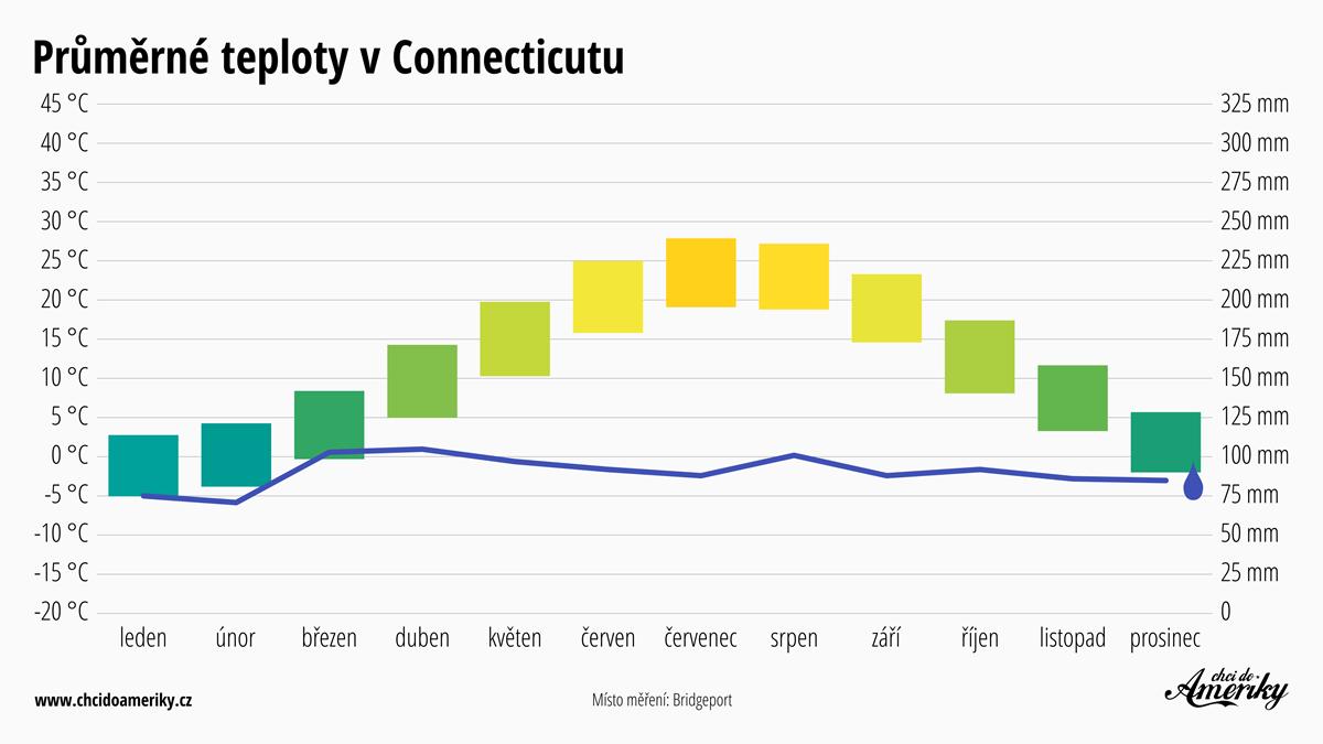 Počasí v Connecticutu   Průměrné teploty v Connecticutu   Průměrné srážky Connecticut