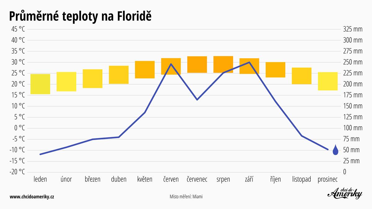 Počasí na Floridě | Průměrné teploty na Floridě | Průměrné srážky Florida