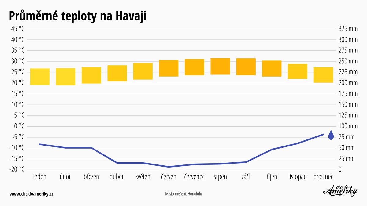 Počasí na Havaji   Průměrné teploty na Havaji   Průměrné srážky Havaj