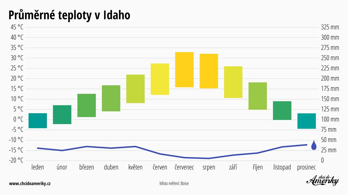 Počasí v Idaho   Průměrné teploty v Idaho   Průměrné srážky Idaho
