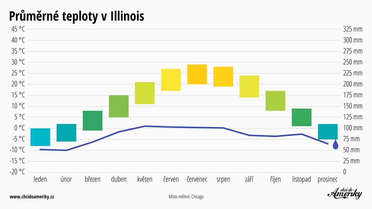 Počasí v Illinois | Průměrné teploty v Illinois | Průměrné srážky Illinois
