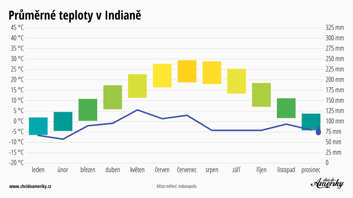 Počasí v Indianě | Průměrné teploty v Indianě | Průměrné srážky Indiana