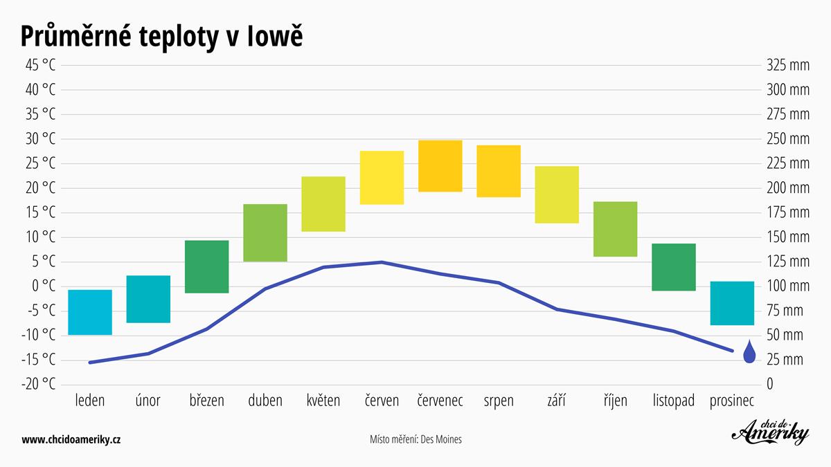 Počasí v Iowě | Průměrné teploty v Iowě | Průměrné srážky Iowa