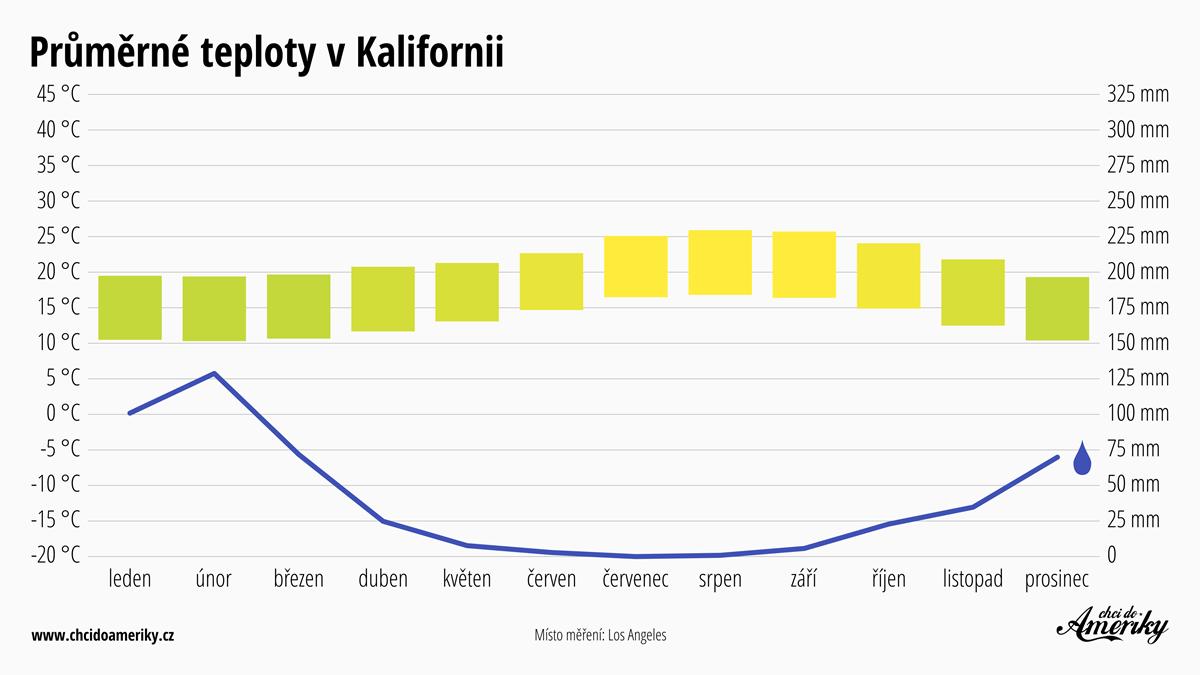 Počasí v Kalifornii | Průměrné teploty v Kalifornii | Průměrné srážky Kalifornie