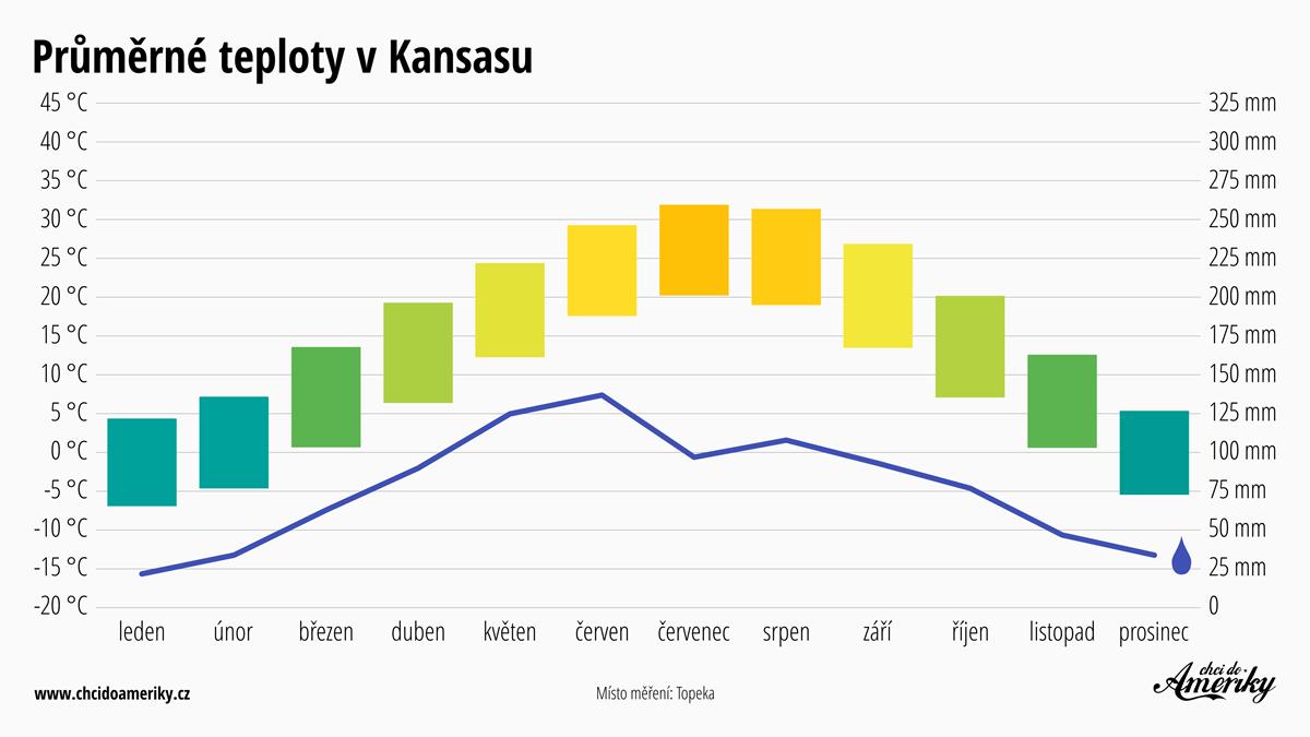 Počasí v Kansasu | Průměrné teploty v Kansasu | Průměrné srážky Kansas