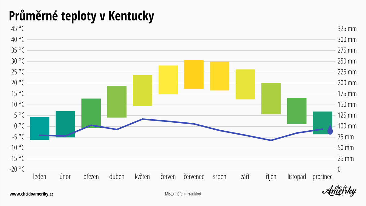 Počasí v Kentucky | Průměrné teploty v Kentucky | Průměrné srážky Kentucky