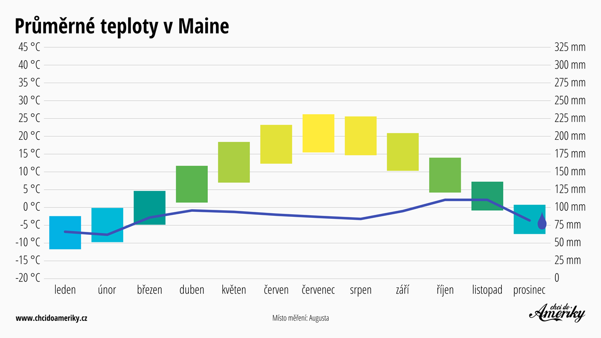Počasí v Maine | Průměrné teploty v Maine | Průměrné srážky Maine