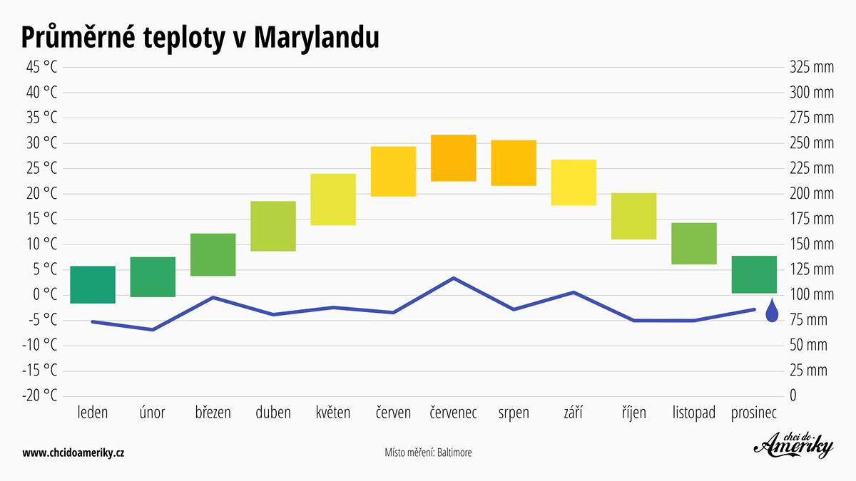 Počasí v Marylandu | Průměrné teploty v Marylandu | Průměrné srážky Maryland