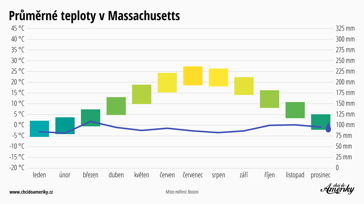 Počasí v Massachusetts   Průměrné teploty v Massachusetts   Průměrné srážky Massachusetts