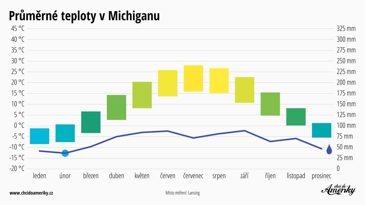 Počasí v Michiganu | Průměrné teploty v Michiganu | Průměrné srážky Michigan