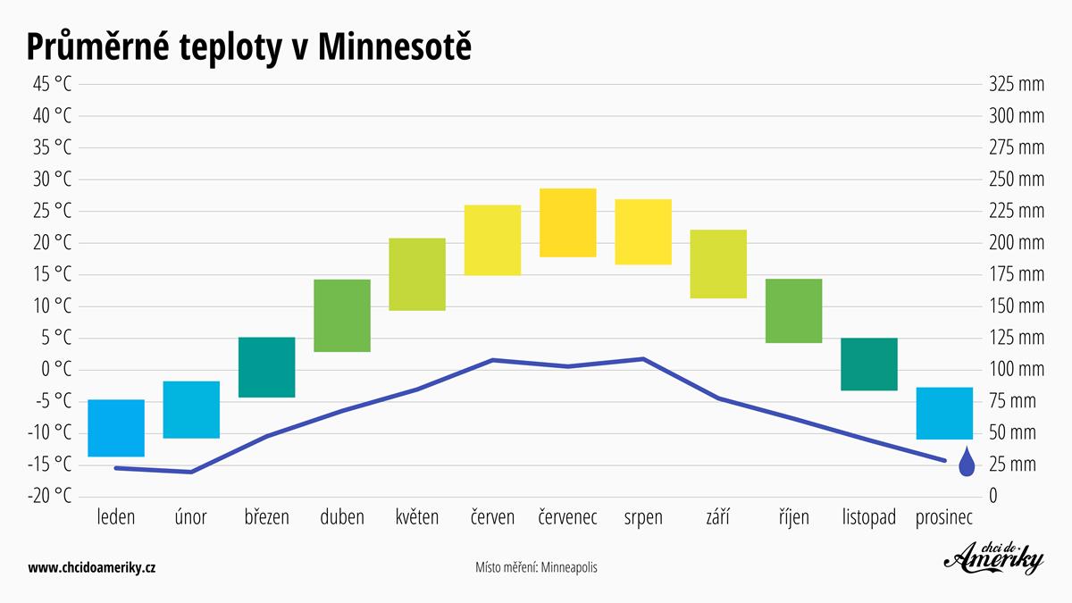 Počasí v Minnesotě | Průměrné teploty v Minnesotě | Průměrné srážky Minnesota