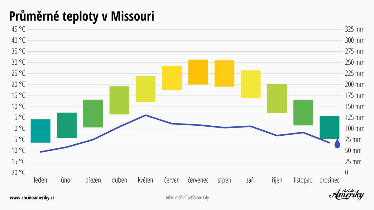 Počasí v Missouri | Průměrné teploty v Missouri | Průměrné srážky Missouri