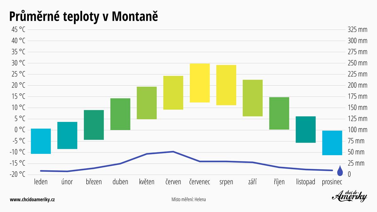 Počasí v Montaně | Průměrné teploty v Montaně | Průměrné srážky Montana