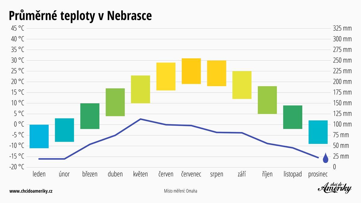 Počasí v Nebrasce | Průměrné teploty v Nebrasce | Průměrné srážky Nebraska