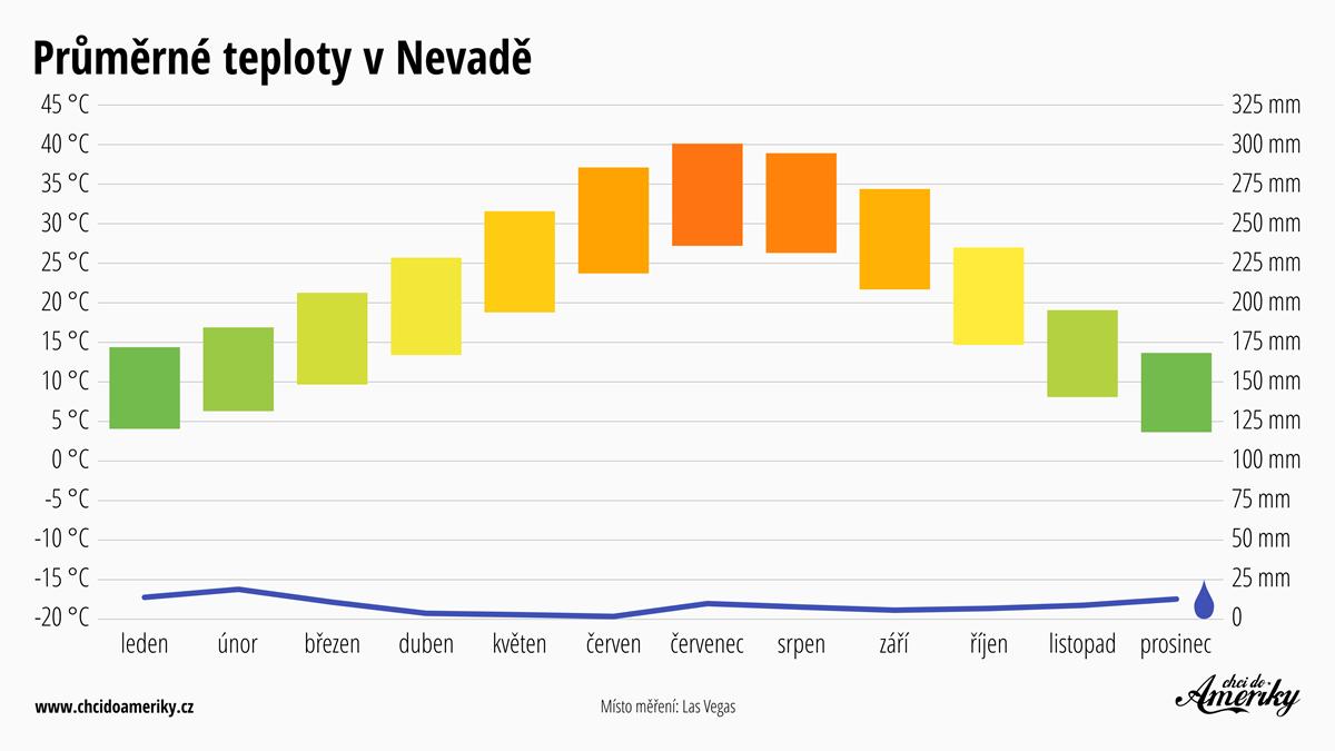 Počasí v Nevadě | Průměrné teploty v Nevadě | Průměrné srážky Nevada