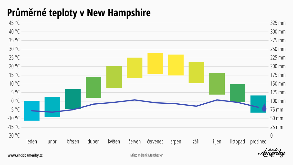 Počasí v New Hampshire   Průměrné teploty v New Hampshire   Průměrné srážky New Hampshire