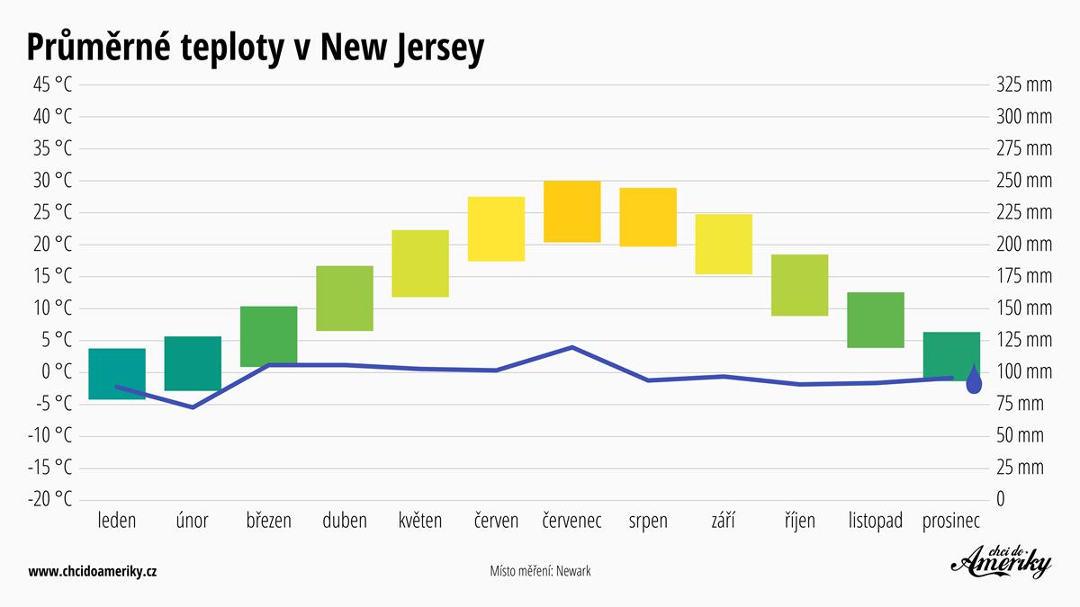 Počasí v New Jersey   Průměrné teploty v New Jersey   Průměrné srážky New Jersey