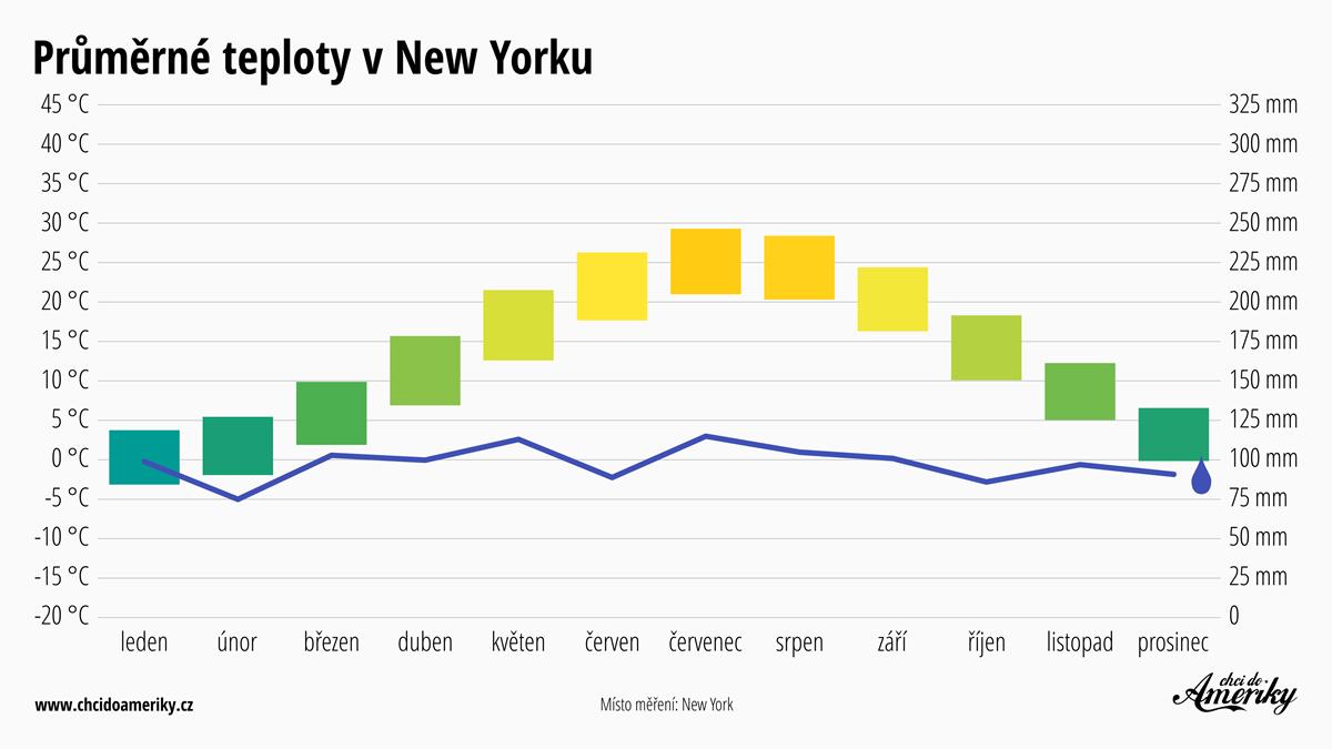 Počasí v New Yorku | Průměrné teploty v New Yorku | Průměrné srážky New York