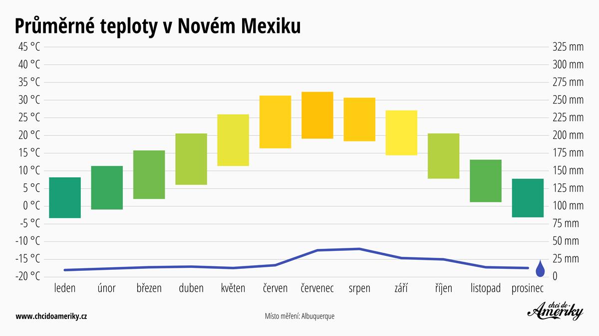 Počasí v Novém Mexiku | Průměrné teploty v Novém Mexiku | Průměrné srážky Nové Mexiko
