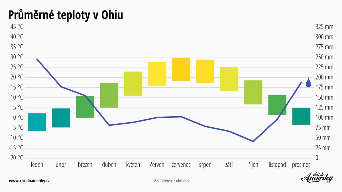 Počasí v Ohiu | Průměrné teploty v Ohiu | Průměrné srážky Ohio