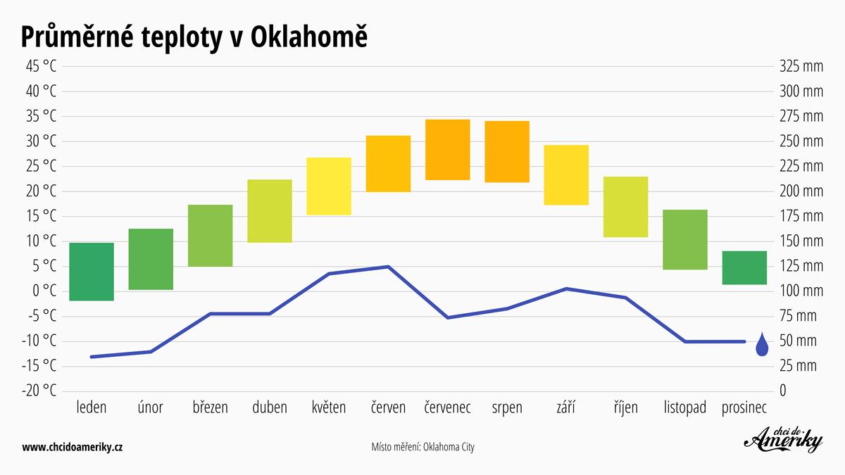 Počasí v Oklahomě | Průměrné teploty v Oklahomě | Průměrné srážky Oklahoma