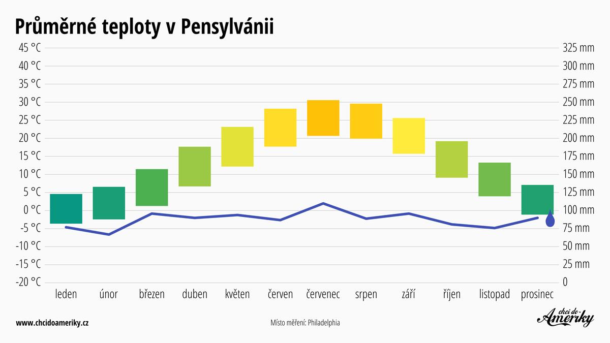 Počasí v Pensylvánii   Průměrné teploty v Pensylvánii   Průměrné srážky Pensylvánie