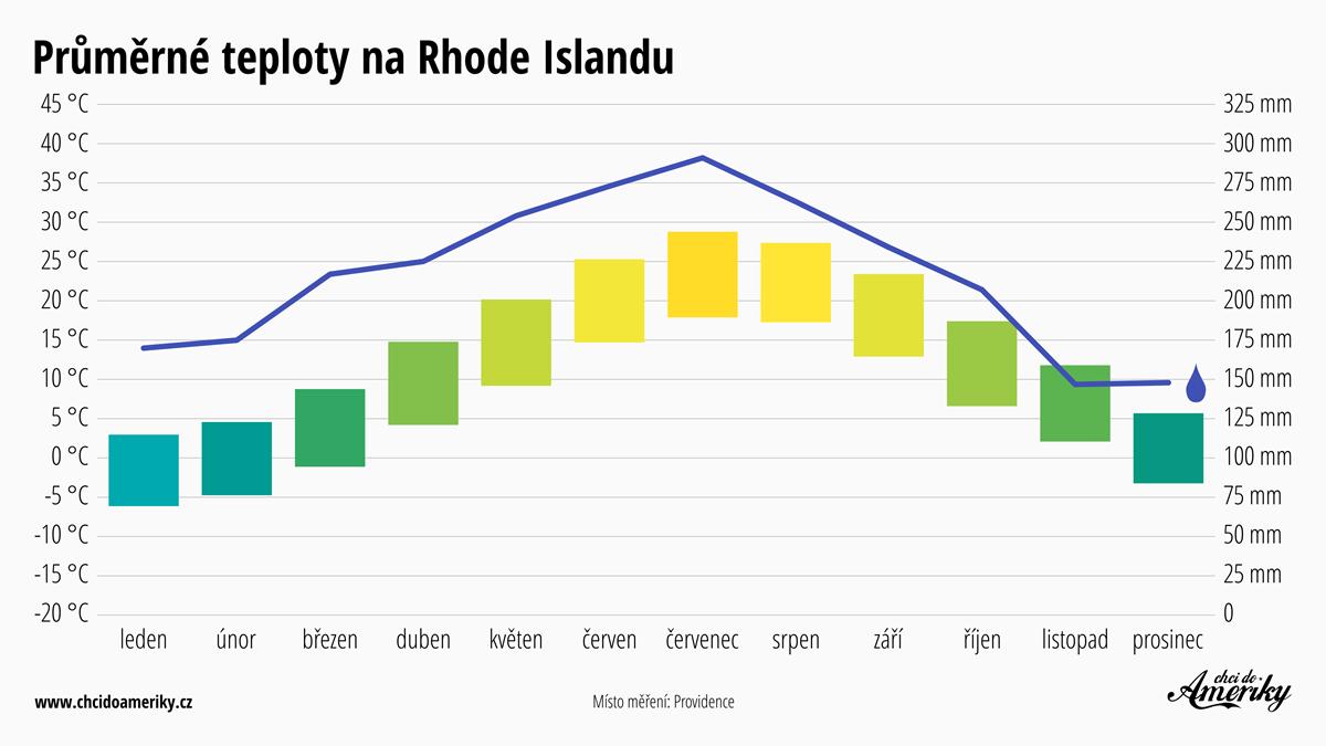 Počasí na Rhode Islandu   Průměrné teploty na Rhode Islandu   Průměrné srážky Rhode Island