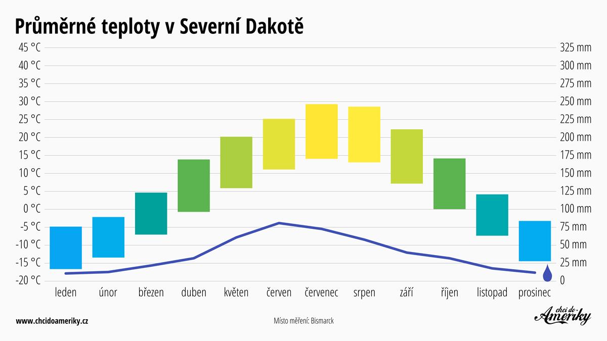 Počasí v Severní Dakotě | Průměrné teploty v Severní Dakotě | Průměrné srážky Severní Dakota