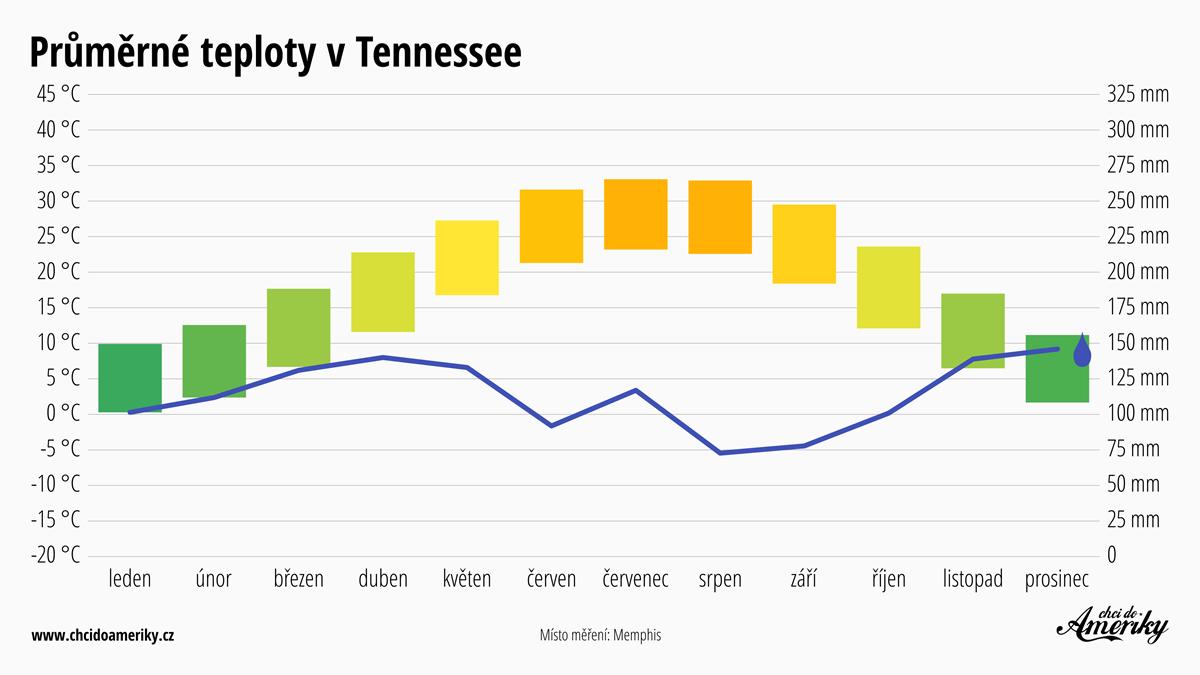 Počasí v Tennessee   Průměrné teploty v Tennessee   Průměrné srážky Tennessee