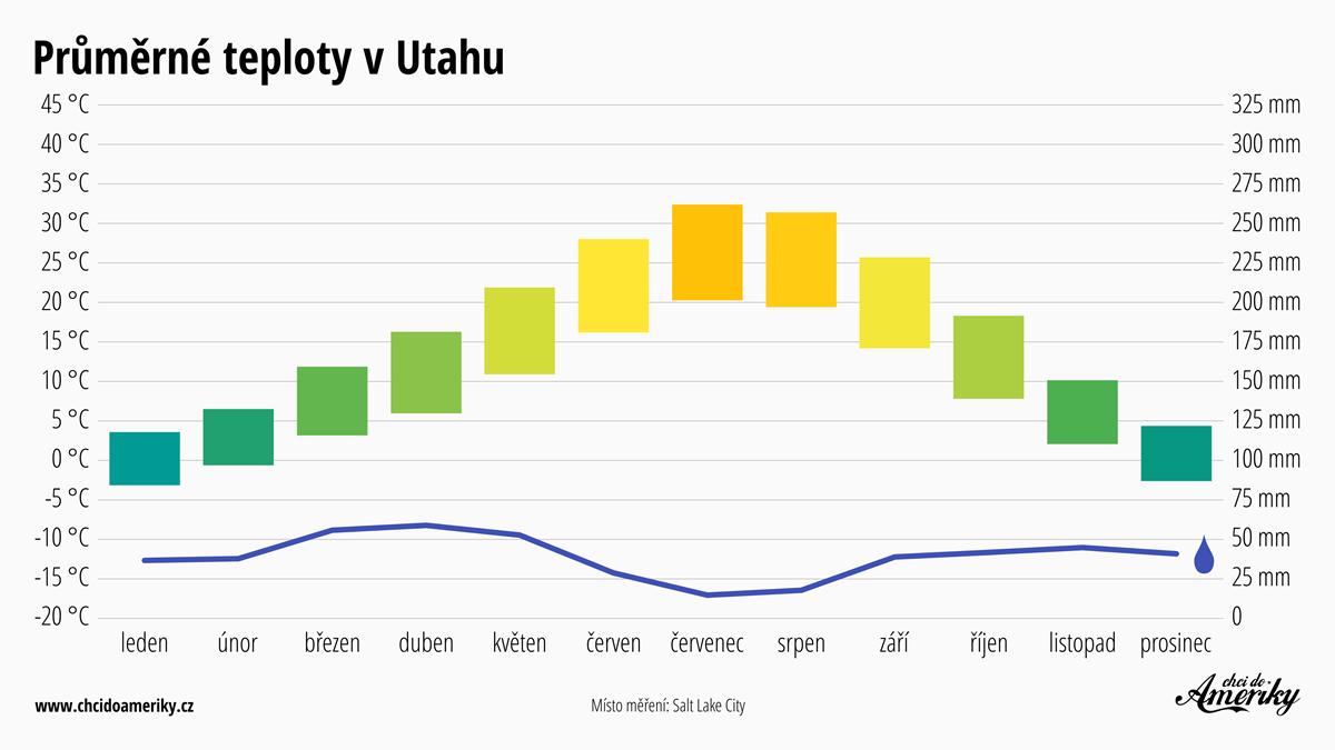 Počasí v Utahu | Průměrné teploty v Utahu | Průměrné srážky Utah
