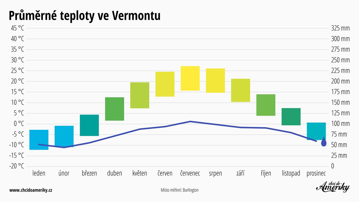 Počasí ve Vermontu | Průměrné teploty ve Vermontu | Průměrné srážky Vermont