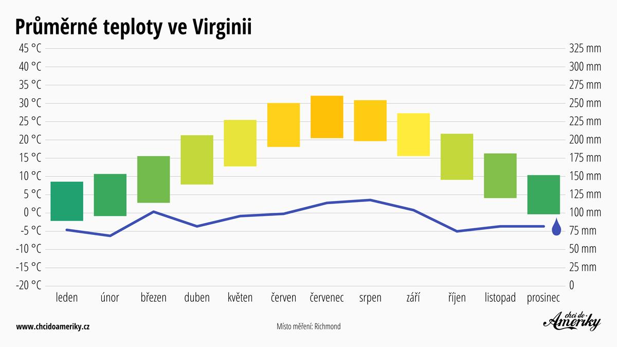 Počasí ve Virginii | Průměrné teploty ve Virginii | Průměrné srážky Virginie