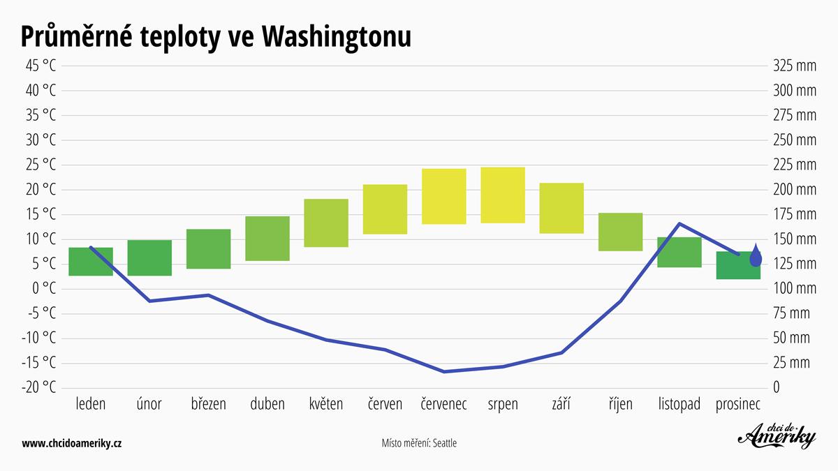 Počasí ve Washingtonu | Průměrné teploty ve Washingtonu | Průměrné srážky Washington