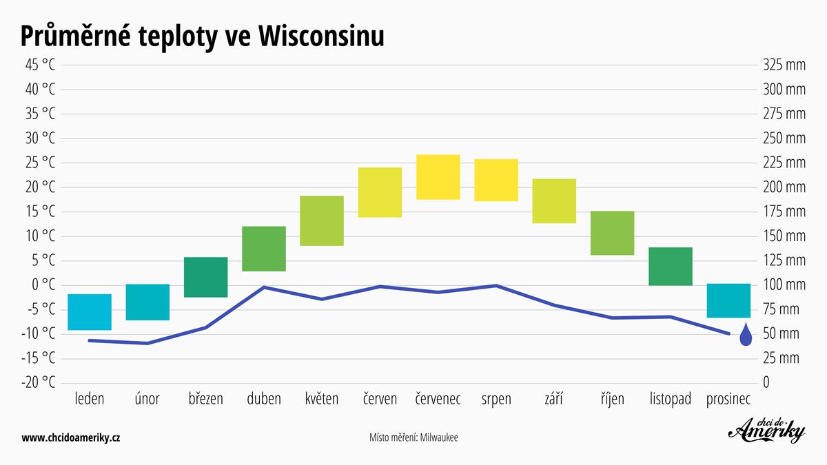 Počasí ve Wisconsinu | Průměrné teploty ve Wisconsinu | Průměrné srážky Wisconsin