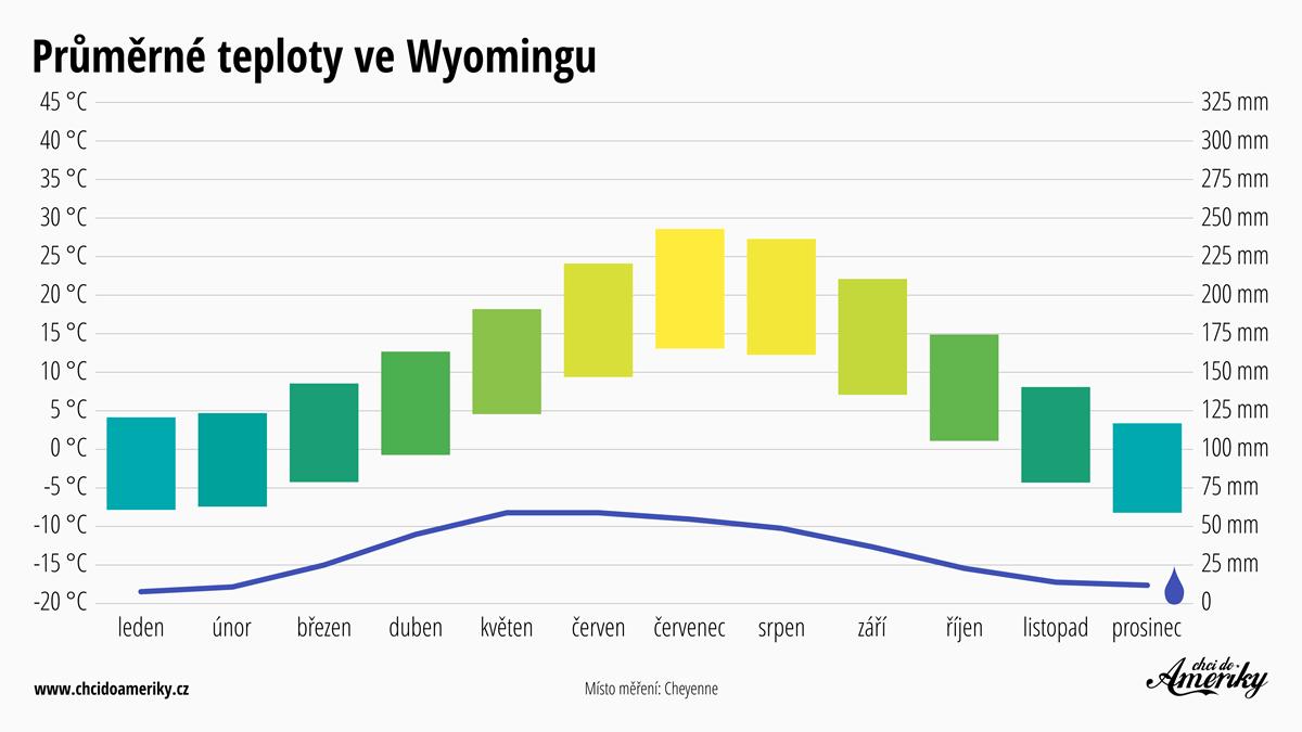 Počasí ve Wyomingu   Průměrné teploty ve Wyomingu   Průměrné srážky Wyoming