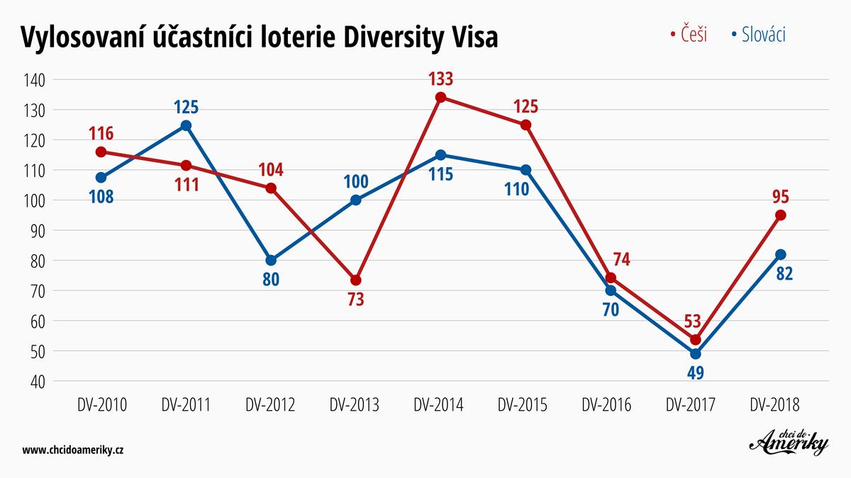Výsledky loterie Diversity Visa o zelenou kartu do USA 2019 | © Petr Novák