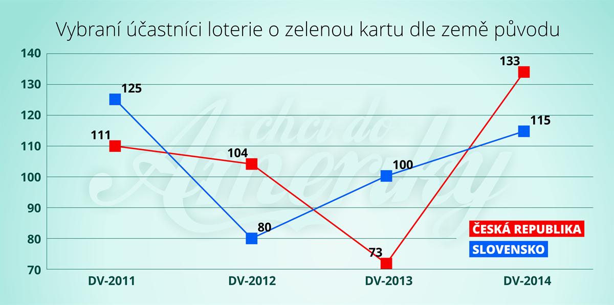 Výsledky loterie o zelenou kartu 2015 (2015 Diversity Visa program)